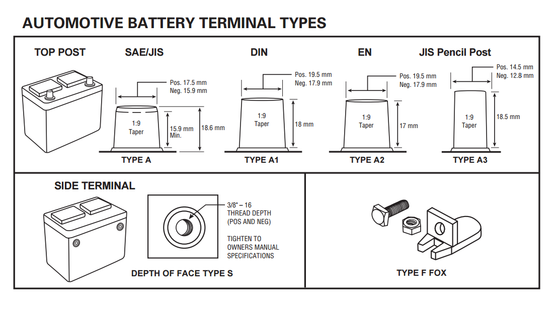 Automotive battery terminal types SAE, JIS Pencil Post