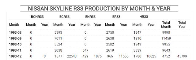 R33 Production Data